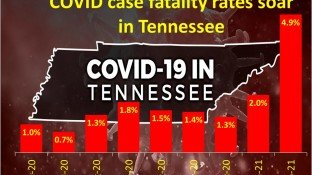 Tennessee COVID Mortality Rate Triples as it Leads the US in Vaccinations
